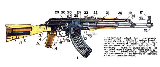 Popis AK-47 - klikutím zvětšete